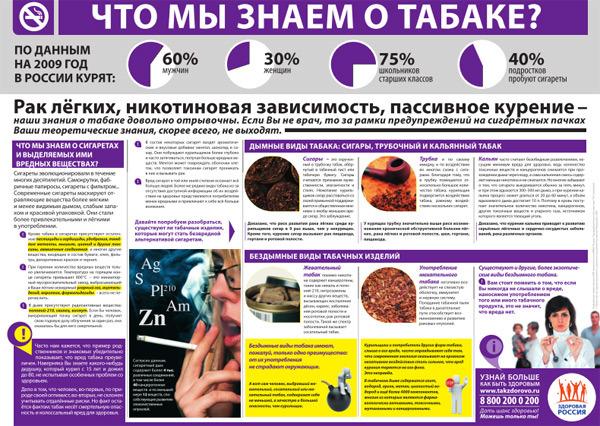 Что мы знаем о табаке