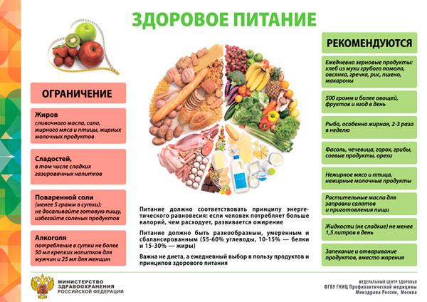 здоровое питание для подростков