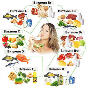 Здоровое питание. Содержание различных витаминов в продуктах питания